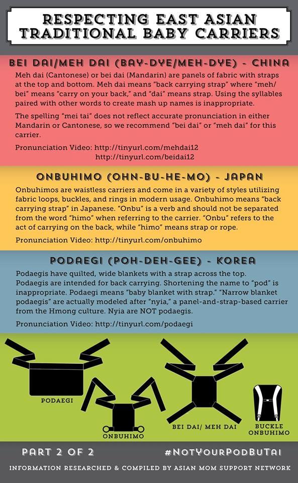 Primjer promjene naziva i/ili načina pisanja i izgovora tradicionalnih azijskih nosiljki.